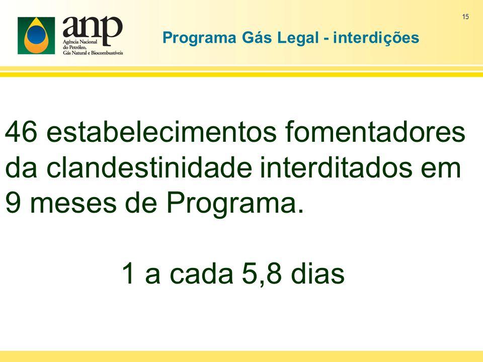 Programa Gás Legal - interdições 15 46 estabelecimentos fomentadores da clandestinidade interditados em 9 meses de Programa. 1 a cada 5,8 dias