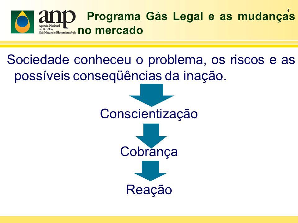 Programa Gás Legal e as mudanças no mercado Sociedade conheceu o problema, os riscos e as possíveis conseqüências da inação. Conscientização Cobrança