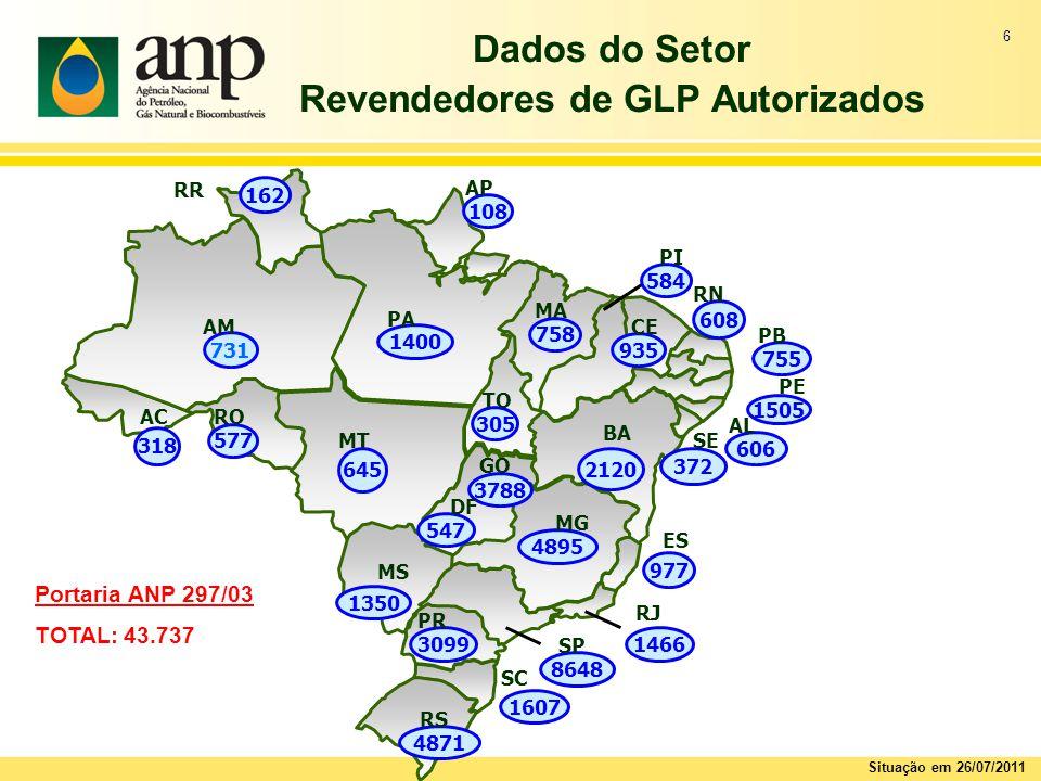 6 Dados do Setor Revendedores de GLP Autorizados Portaria ANP 297/03 TOTAL: 43.737 Situação em 26/07/2011 4895 MG 935 CE 1400 PA 584 PI 731 AM 608 RN