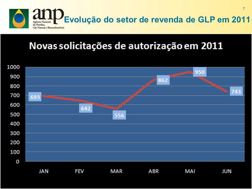 Evolução do setor de revenda de GLP em 2011 7