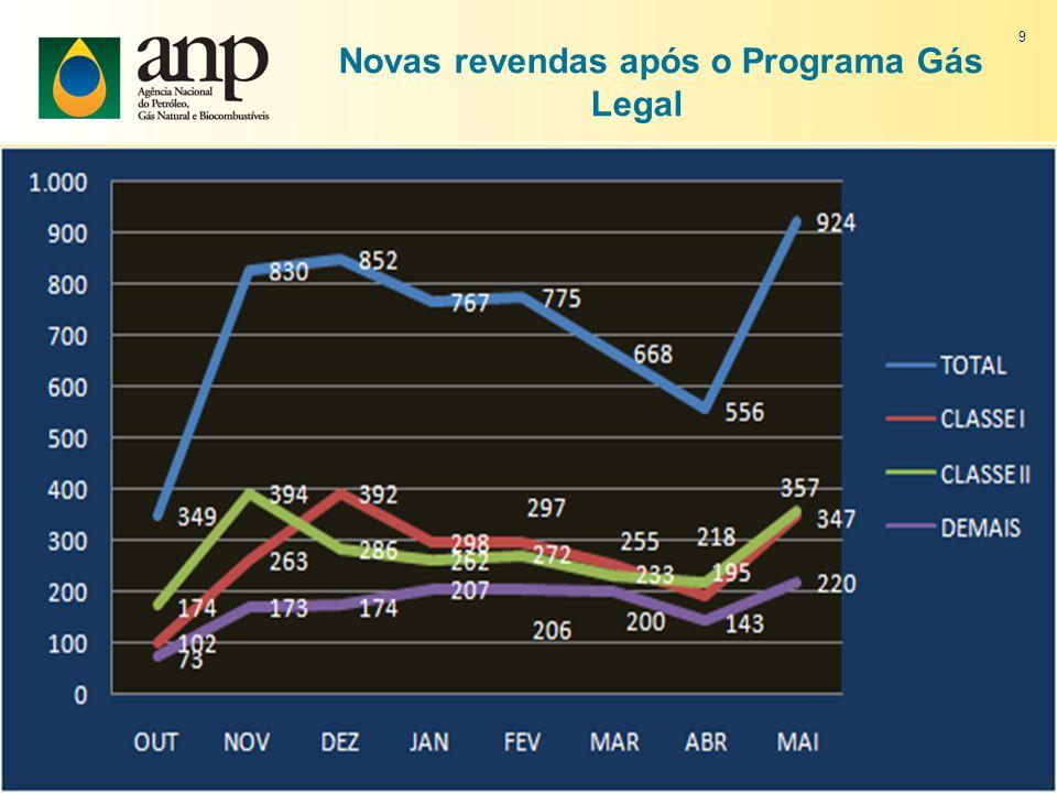 Novas revendas após o Programa Gás Legal 9