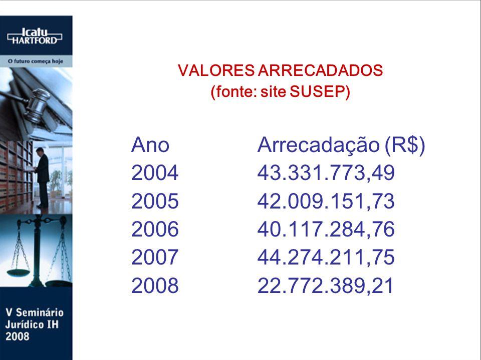 VALORES ARRECADADOS (fonte: site SUSEP) AnoArrecada ç ão (R$) 200443.331.773,49 200542.009.151,73 200640.117.284,76 200744.274.211,75 200822.772.389,21
