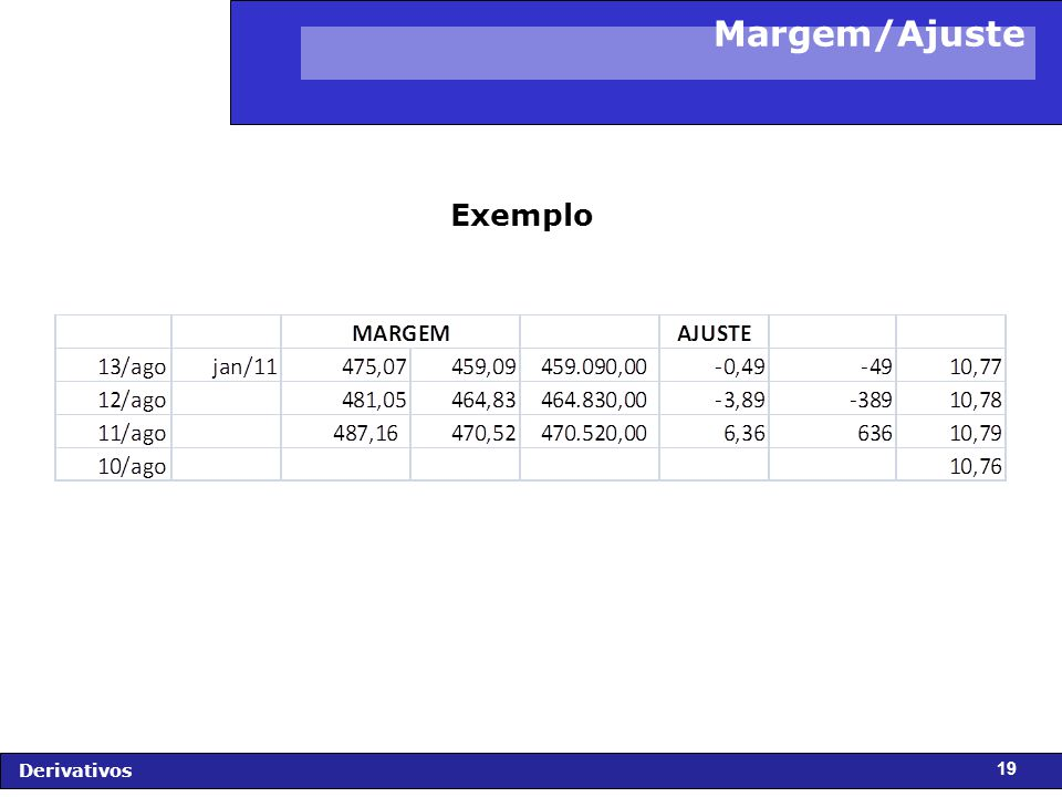 FIDC - Diagnóstico e Perspectivas Derivativos 19 Margem/Ajuste Exemplo