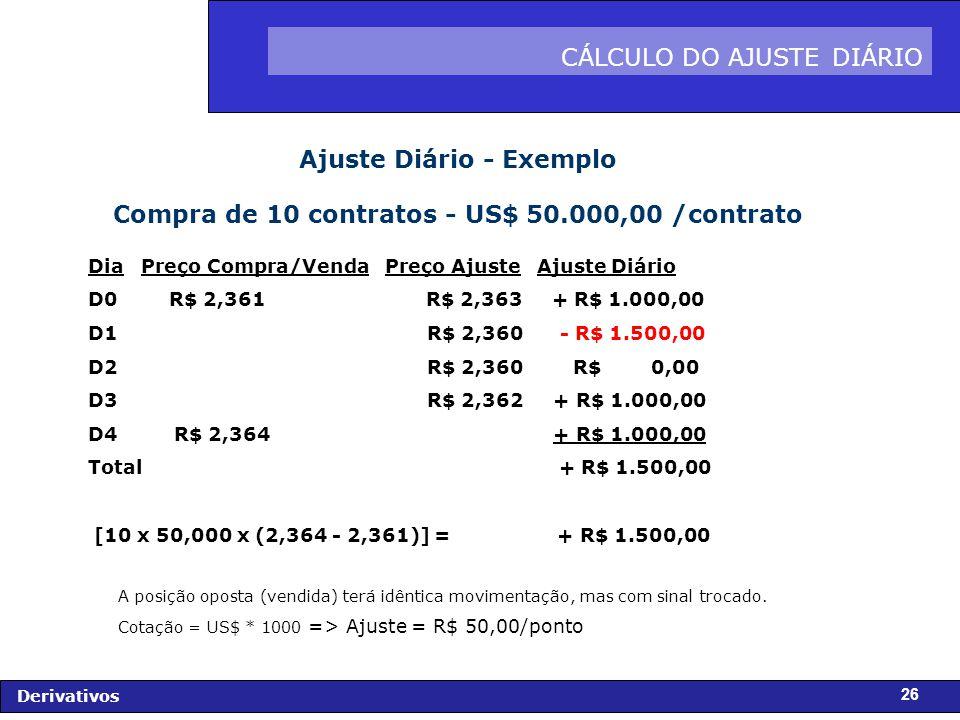 FIDC - Diagnóstico e Perspectivas Derivativos 26 CÁLCULO DO AJUSTE DIÁRIO Ajuste Diário - Exemplo Compra de 10 contratos - US$ 50.000,00 /contrato Dia Preço Compra/Venda Preço Ajuste Ajuste Diário D0 R$ 2,361 R$ 2,363 + R$ 1.000,00 D1 R$ 2,360 - R$ 1.500,00 D2 R$ 2,360 R$ 0,00 D3 R$ 2,362 + R$ 1.000,00 D4 R$ 2,364 + R$ 1.000,00 Total + R$ 1.500,00 [10 x 50,000 x (2,364 - 2,361)] = + R$ 1.500,00 A posição oposta (vendida) terá idêntica movimentação, mas com sinal trocado.