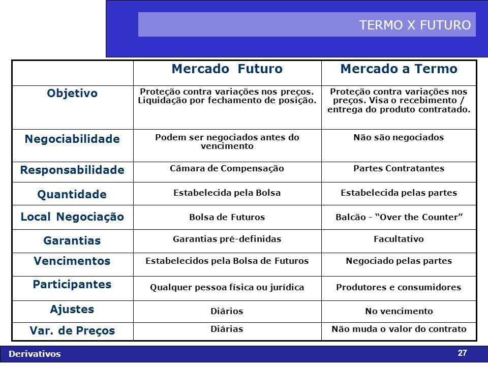 FIDC - Diagnóstico e Perspectivas Derivativos 27 TERMO X FUTURO Não muda o valor do contratoDiárias Var.