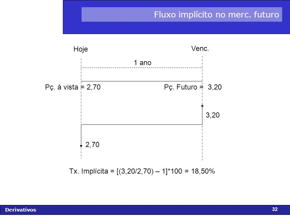 FIDC - Diagnóstico e Perspectivas Derivativos 32 Fluxo implícito no merc.