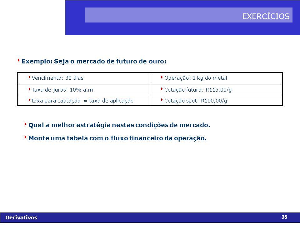 FIDC - Diagnóstico e Perspectivas Derivativos 35 EXERCÍCIOS Exemplo: Seja o mercado de futuro de ouro: Vencimento: 30 dias Operação: 1 kg do metal Taxa de juros: 10% a.m.