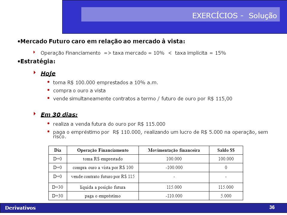 FIDC - Diagnóstico e Perspectivas Derivativos 36 EXERCÍCIOS - Solução Mercado Futuro caro em relação ao mercado à vista: Operação Financiamento => taxa mercado = 10% < taxa implícita = 15% Estratégia: Hoje toma R$ 100.000 emprestados a 10% a.m.