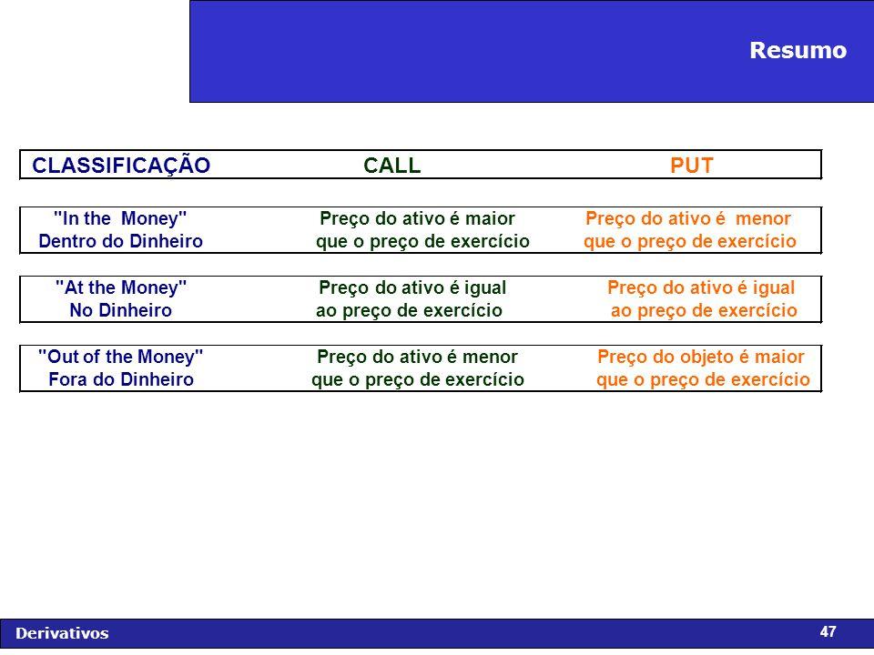 FIDC - Diagnóstico e Perspectivas Derivativos 47 CLASSIFICAÇÃOCALLPUT In the Money Dentro do Dinheiro Preço do ativo é maior que o preço de exercício Preço do ativo é menor que o preço de exercício At the Money No Dinheiro Preço do ativo é igual ao preço de exercício Preço do ativo é igual ao preço de exercício Out of the Money Fora do Dinheiro Preço do ativo é menor que o preço de exercício Preço do objeto é maior que o preço de exercício Resumo