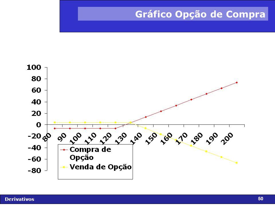 FIDC - Diagnóstico e Perspectivas Derivativos 50 Gráfico Opção de Compra