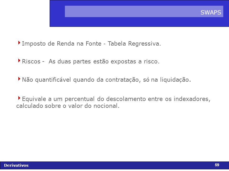 FIDC - Diagnóstico e Perspectivas Derivativos 59 Imposto de Renda na Fonte – Tabela Regressiva.