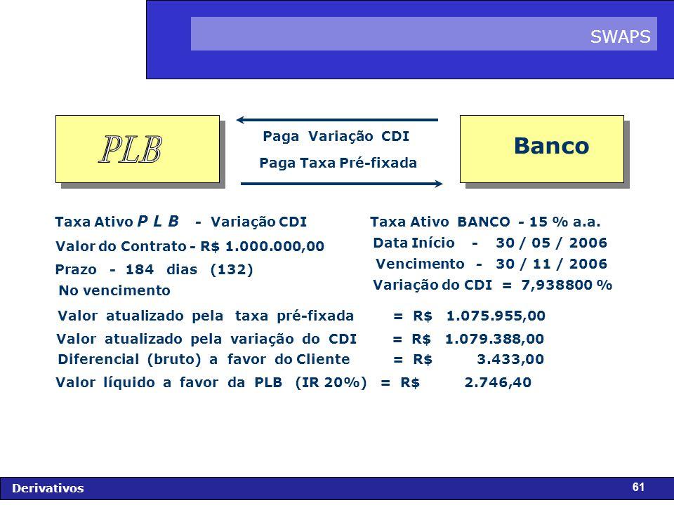 FIDC - Diagnóstico e Perspectivas Derivativos 61 Paga Variação CDI Paga Taxa Pré-fixada Valor do Contrato - R$ 1.000.000,00 Data Início - 30 / 05 / 2006 Valor atualizado pela taxa pré-fixada = R$ 1.075.955,00 Taxa Ativo BANCO - 15 % a.a.