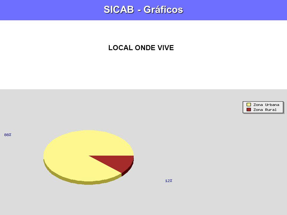 SICAB - Gráficos LOCAL ONDE VIVE
