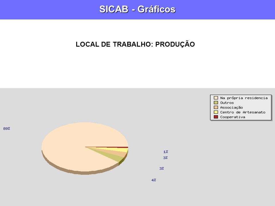 SICAB - Gráficos LOCAL DE TRABALHO: PRODUÇÃO