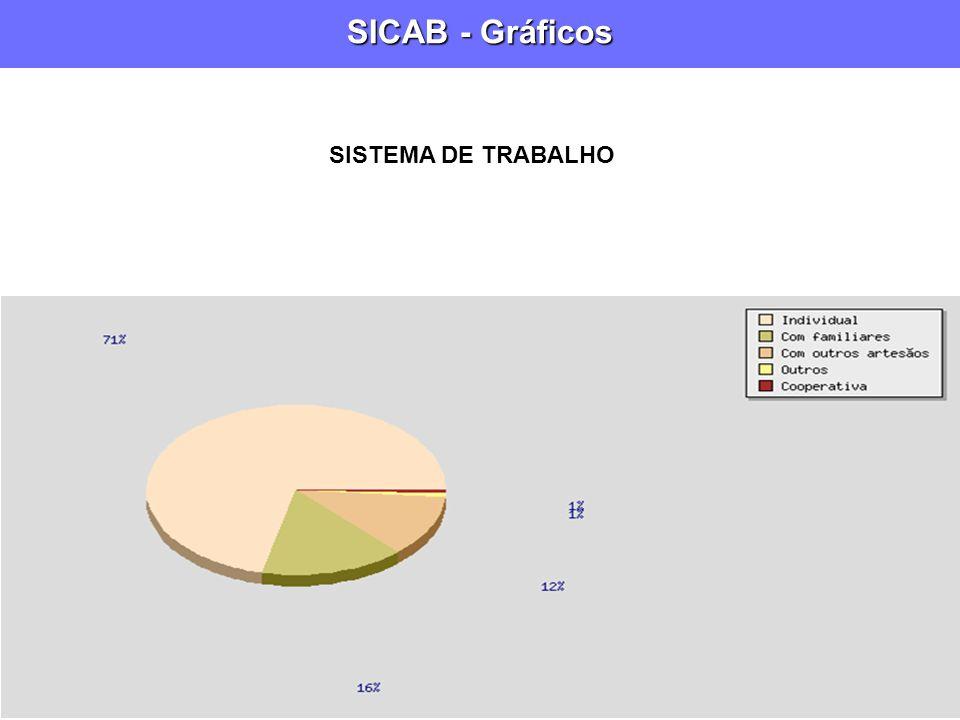 SICAB - Gráficos SISTEMA DE TRABALHO