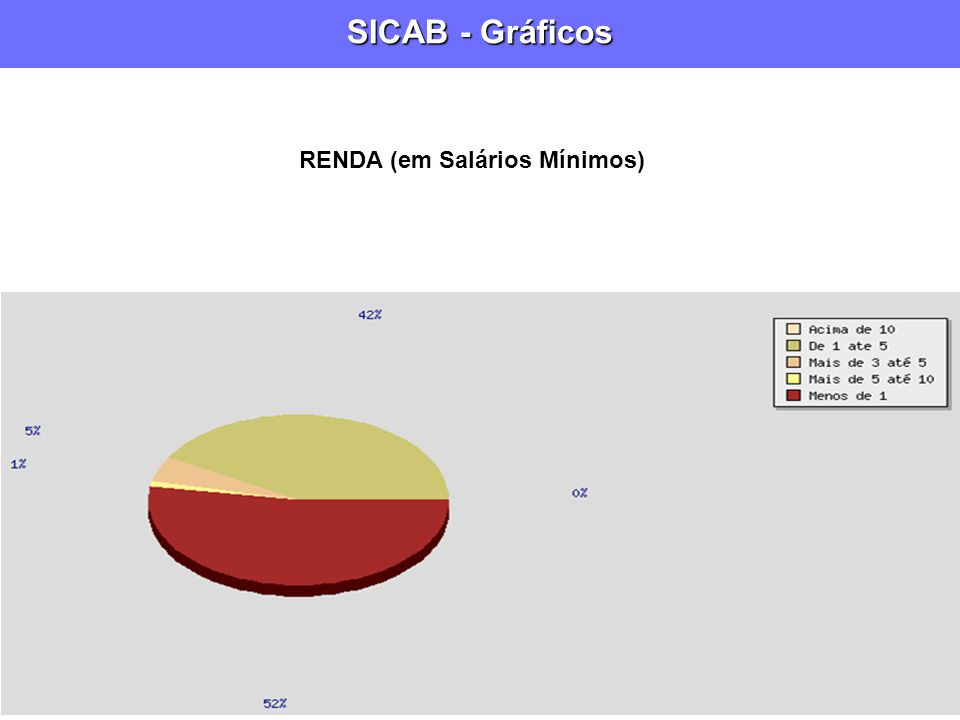 SICAB - Gráficos RENDA (em Salários Mínimos)