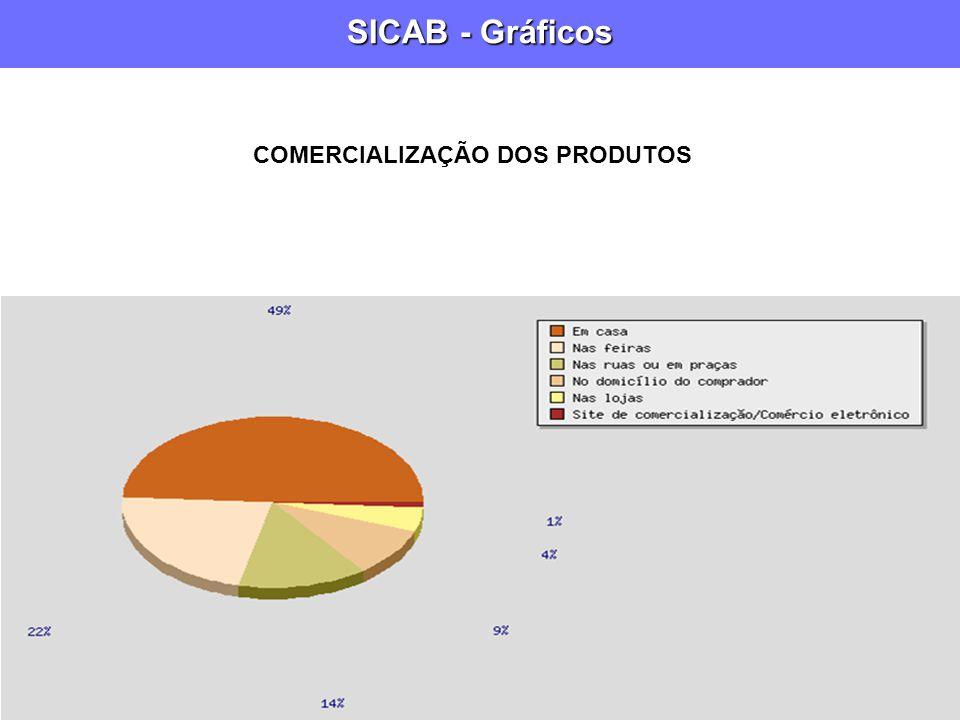 SICAB - Gráficos COMERCIALIZAÇÃO DOS PRODUTOS