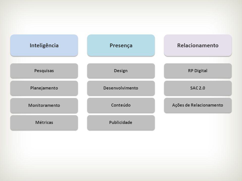 Inteligência Presença Relacionamento Pesquisas Planejamento Monitoramento Métricas Design Desenvolvimento Conteúdo Publicidade RP Digital SAC 2.0 Açõe