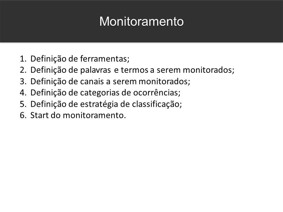 Monitoramento 1.Definição de ferramentas; 2.Definição de palavras e termos a serem monitorados; 3.Definição de canais a serem monitorados; 4.Definição