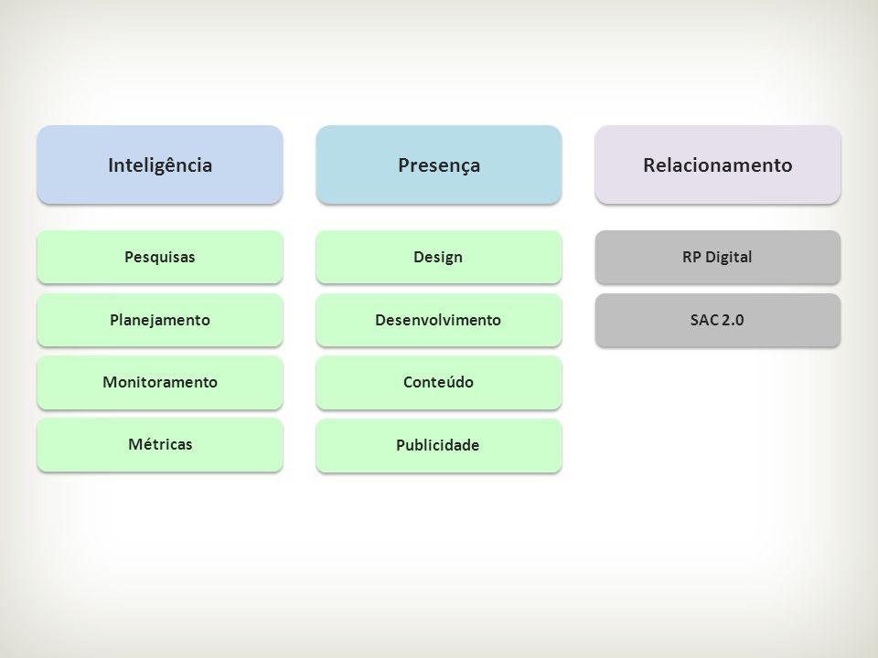 Inteligência Presença Relacionamento Pesquisas Planejamento Monitoramento Métricas Design Desenvolvimento Conteúdo Publicidade RP Digital SAC 2.0
