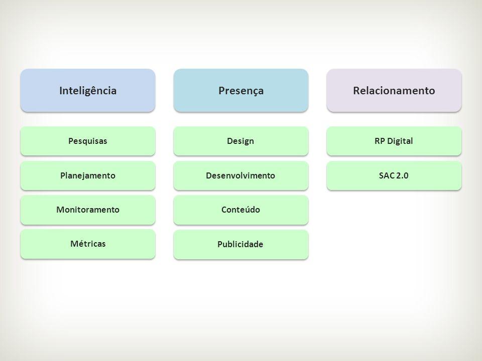 Inteligência Presença Relacionamento Design Desenvolvimento Conteúdo Publicidade RP Digital SAC 2.0 Pesquisas Planejamento Monitoramento Métricas