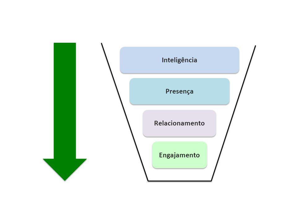 Engajamento Inteligência Presença Relacionamento