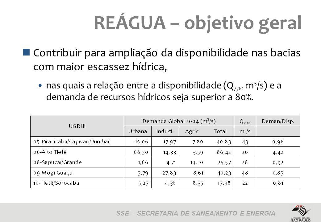 SSE – SECRETARIA DE SANEAMENTO E ENERGIA REÁGUA – objetivo geral Contribuir para ampliação da disponibilidade nas bacias com maior escassez hídrica, nas quais a relação entre a disponibilidade (Q 7,10 m 3 /s) e a demanda de recursos hídricos seja superior a 80%.