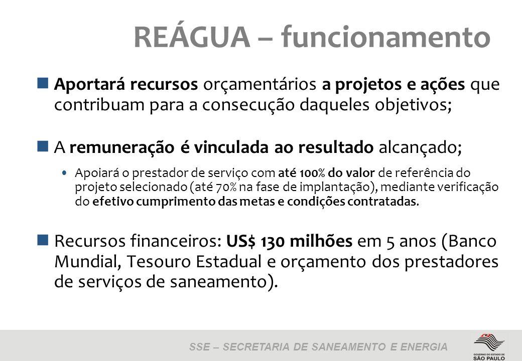 SSE – SECRETARIA DE SANEAMENTO E ENERGIA REÁGUA – funcionamento Aportará recursos orçamentários a projetos e ações que contribuam para a consecução daqueles objetivos; A remuneração é vinculada ao resultado alcançado; Apoiará o prestador de serviço com até 100% do valor de referência do projeto selecionado (até 70% na fase de implantação), mediante verificação do efetivo cumprimento das metas e condições contratadas.