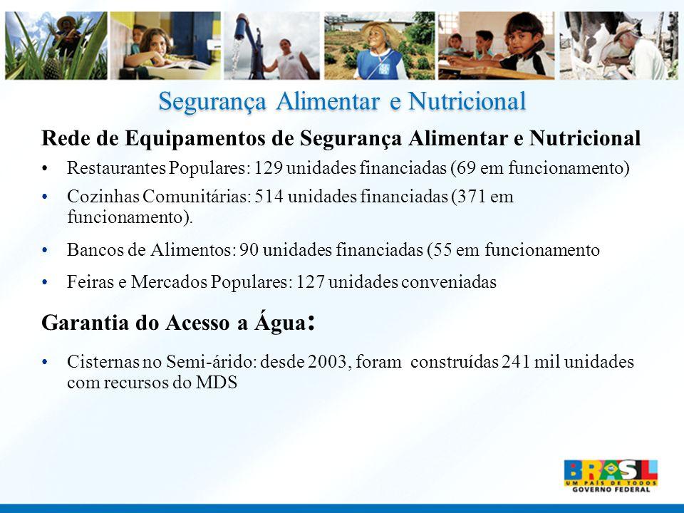 Segurança Alimentar e Nutricional Rede de Equipamentos de Segurança Alimentar e Nutricional Restaurantes Populares: 129 unidades financiadas (69 em fu