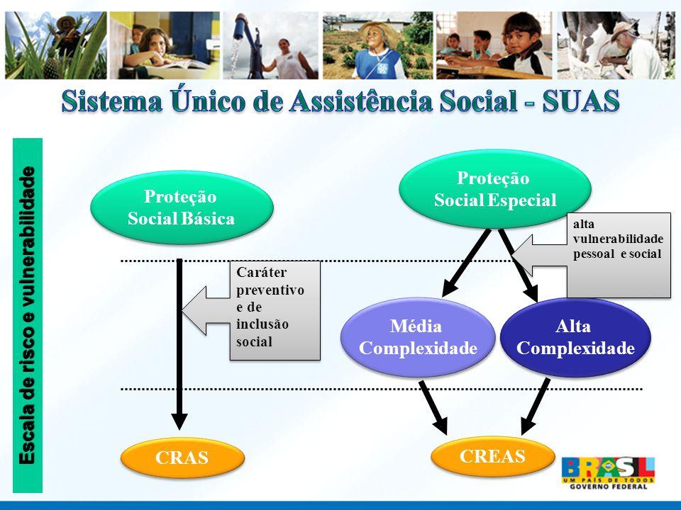 Proteção Social Básica Escala de risco e vulnerabilidade Alta Complexidade Alta Complexidade Média Complexidade Média Complexidade CRAS CREAS Proteção