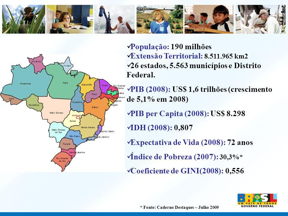 População: 190 milhões Extensão Territorial: 8.511.965 km2 26 estados, 5.563 municípios e Distrito Federal. PIB (2008): US$ 1,6 trilhões (crescimento
