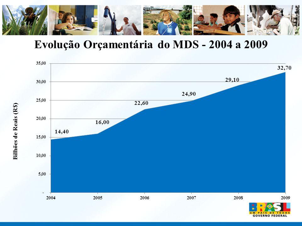 Evolução Orçamentária do MDS - 2004 a 2009 Bilhões de Reais (R$)