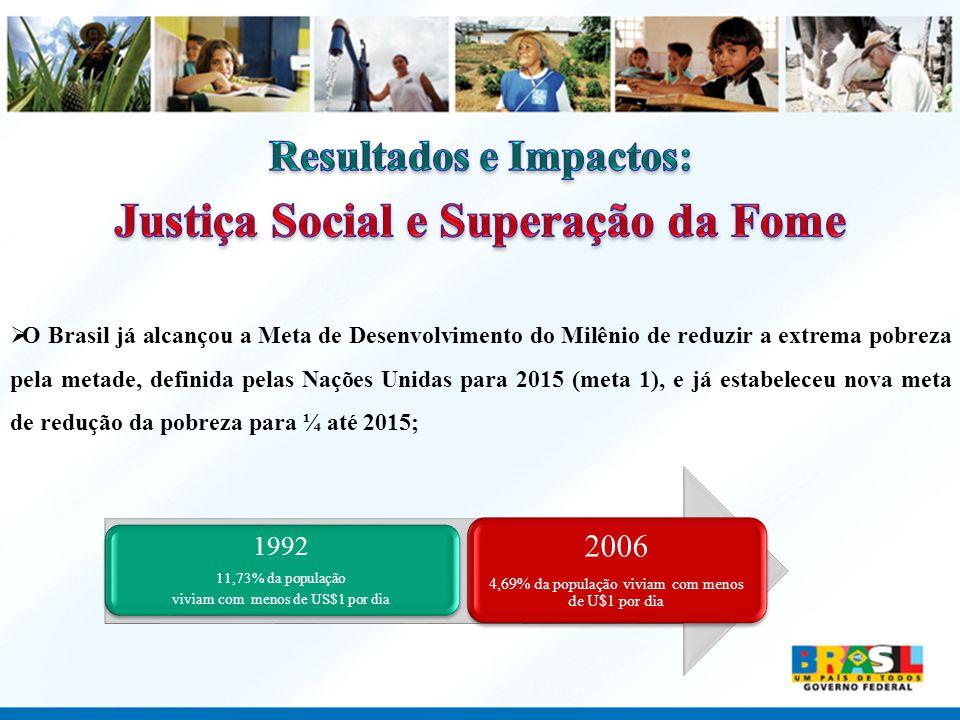 O Brasil já alcançou a Meta de Desenvolvimento do Milênio de reduzir a extrema pobreza pela metade, definida pelas Nações Unidas para 2015 (meta 1), e