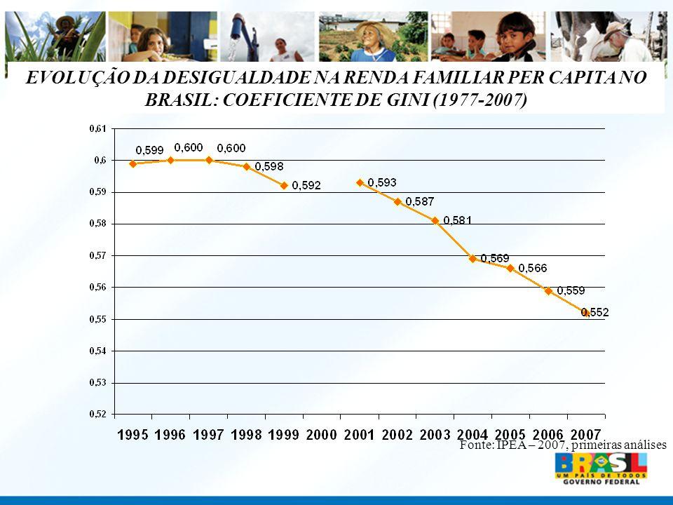 EVOLUÇÃO DA DESIGUALDADE NA RENDA FAMILIAR PER CAPITA NO BRASIL: COEFICIENTE DE GINI (1977-2007) Fonte: IPEA – 2007, primeiras análises