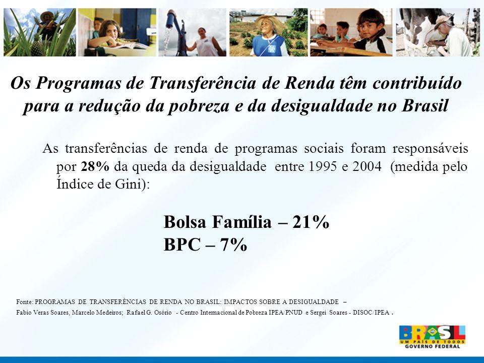 Os Programas de Transferência de Renda têm contribuído para a redução da pobreza e da desigualdade no Brasil As transferências de renda de programas s