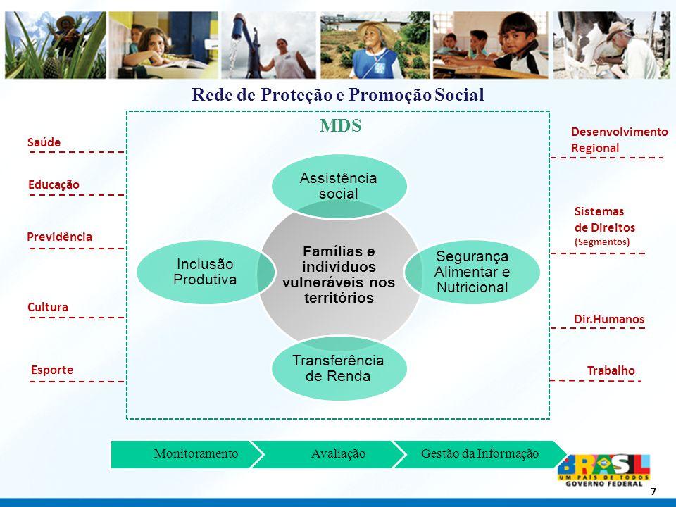 Secretaria Nacional de Renda e Cidadania Programa Bolsa Família Articula a estratégia de desenvolvimento social e combate à fome com foco nas famílias pobres em todos os municípios.