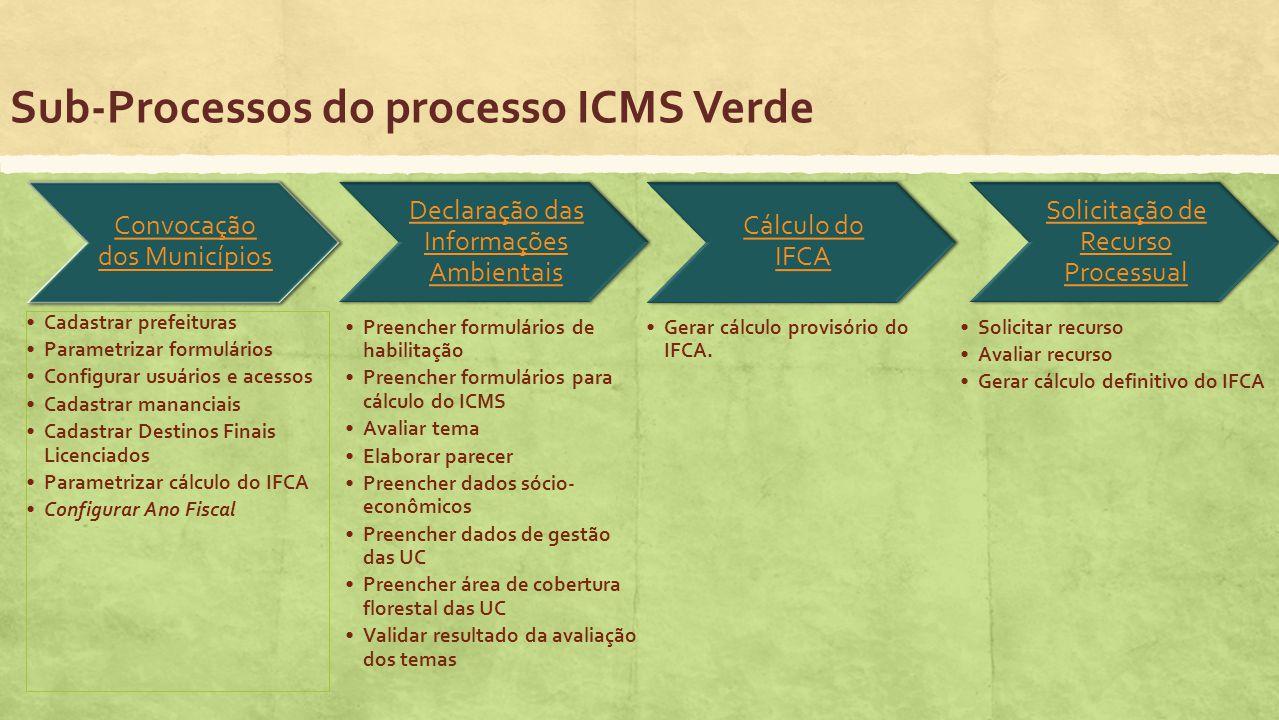 Sub-Processos do processo ICMS Verde Convocação dos Municípios Cadastrar prefeituras Parametrizar formulários Configurar usuários e acessos Cadastrar