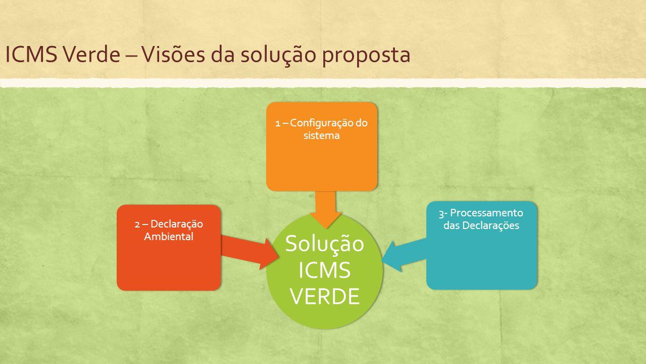 ICMS Verde – Visões da solução proposta Solução ICMS VERDE 1 – Configuração do sistema 3- Processamento das Declarações 2 – Declaração Ambiental