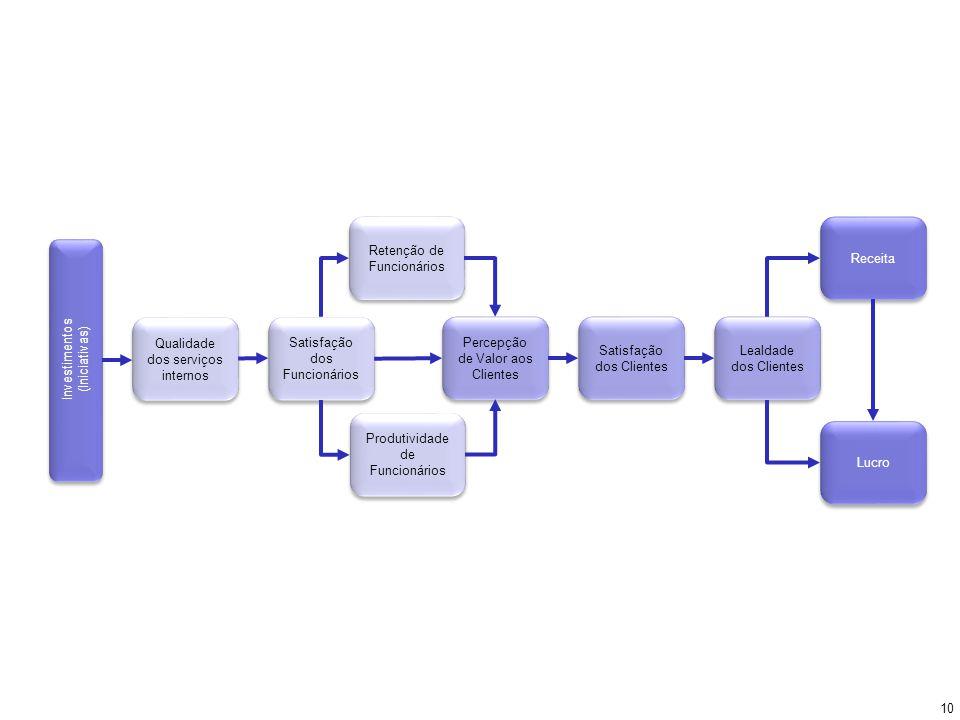 Qualidade dos serviços internos Satisfação dos Funcionários Percepção de Valor aos Clientes Satisfação dos Clientes Lealdade dos Clientes Receita Lucr