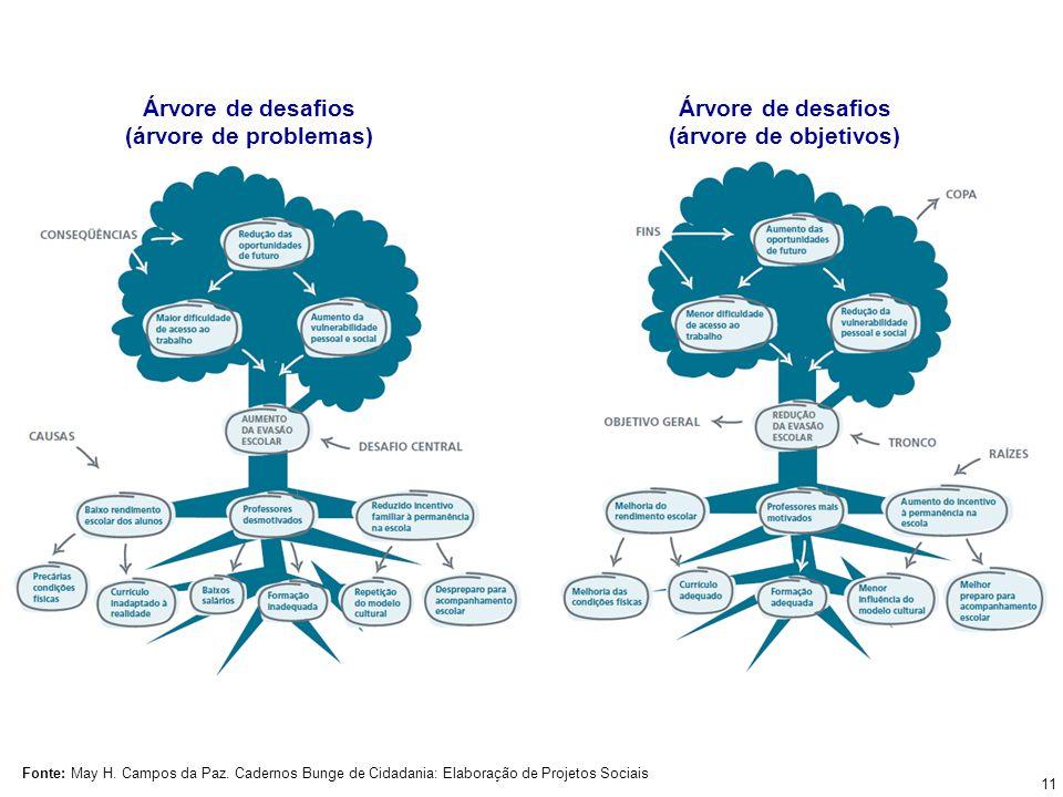 Árvore de desafios (árvore de problemas) Árvore de desafios (árvore de objetivos) Fonte: May H. Campos da Paz. Cadernos Bunge de Cidadania: Elaboração