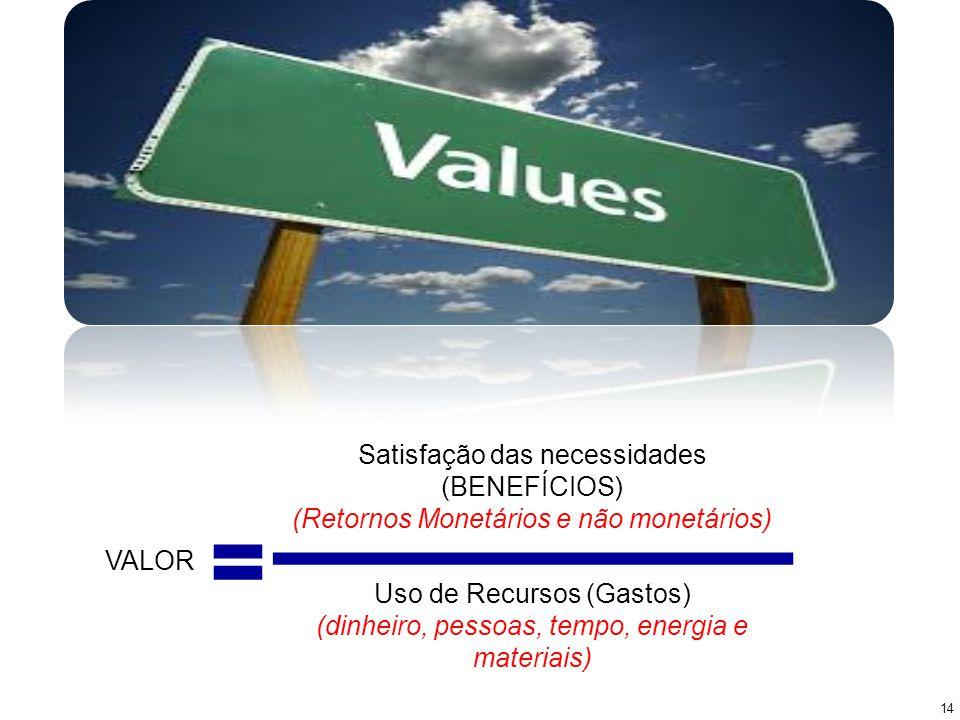 VALOR Satisfação das necessidades (BENEFÍCIOS) (Retornos Monetários e não monetários) Uso de Recursos (Gastos) (dinheiro, pessoas, tempo, energia e ma
