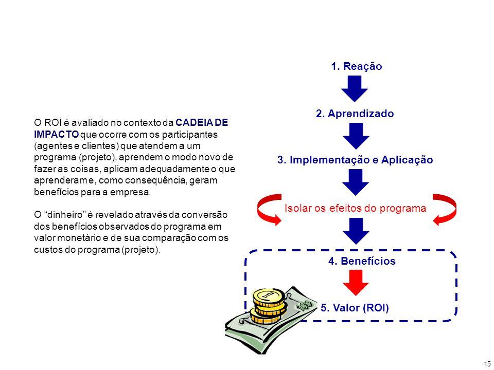 O ROI é avaliado no contexto da CADEIA DE IMPACTO que ocorre com os participantes (agentes e clientes) que atendem a um programa (projeto), aprendem o