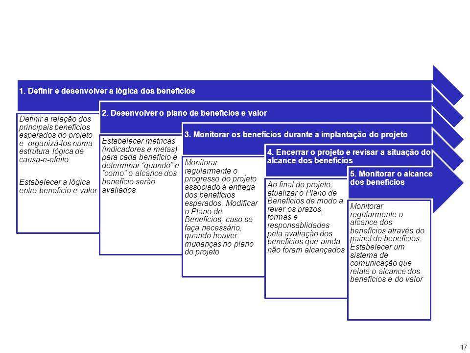 1. Definir e desenvolver a lógica dos benefícios Definir a relação dos principais benefícios esperados do projeto e organizá-los numa estrutura lógica