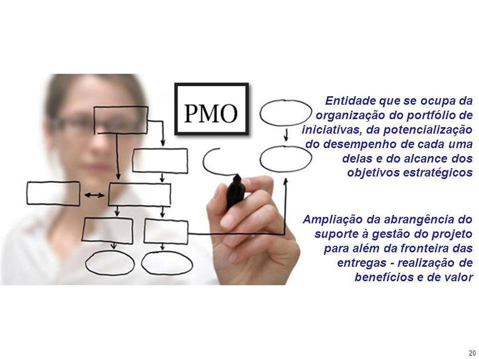 Entidade que se ocupa da organização do portfólio de iniciativas, da potencialização do desempenho de cada uma delas e do alcance dos objetivos estrat