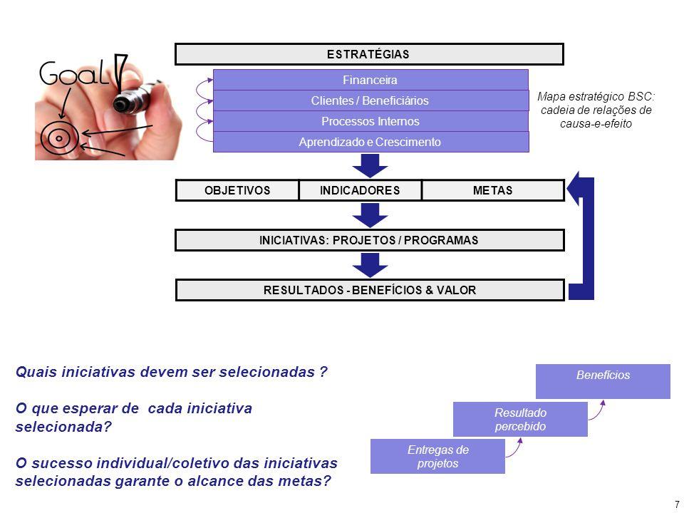 ESTRATÉGIAS OBJETIVOSINDICADORESMETAS INICIATIVAS: PROJETOS / PROGRAMAS RESULTADOS - BENEFÍCIOS & VALOR Financeira Clientes / Beneficiários Processos