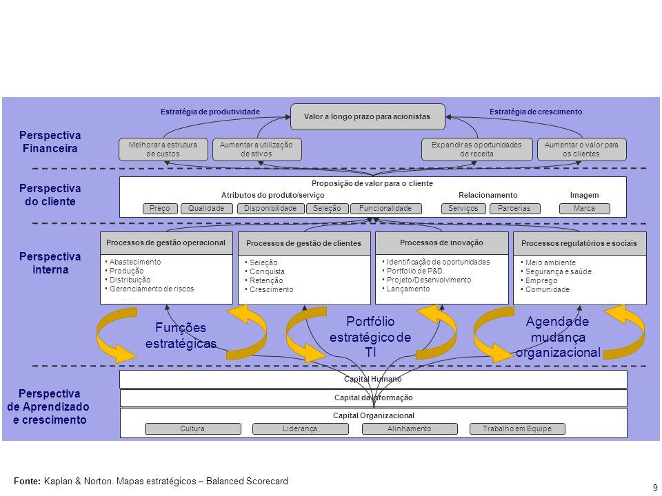 Qualidade dos serviços internos Satisfação dos Funcionários Percepção de Valor aos Clientes Satisfação dos Clientes Lealdade dos Clientes Receita Lucro Retenção de Funcionários Produtividade de Funcionários Investimentos (Iniciativas) 10
