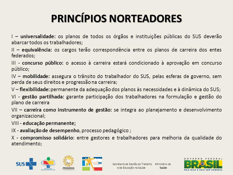 PRINCÍPIOS NORTEADORES I – universalidade: os planos de todos os órgãos e instituições públicas do SUS deverão abarcar todos os trabalhadores; II – eq