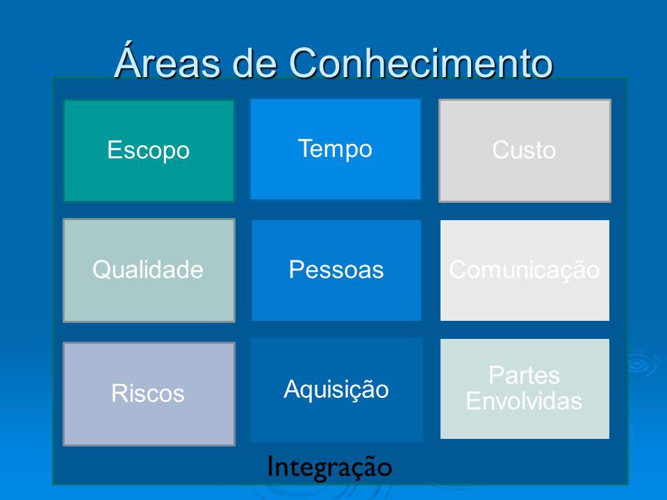 Áreas de Conhecimento Escopo Tempo Custo QualidadePessoasComunicação Riscos Aquisição Partes Envolvidas Integração