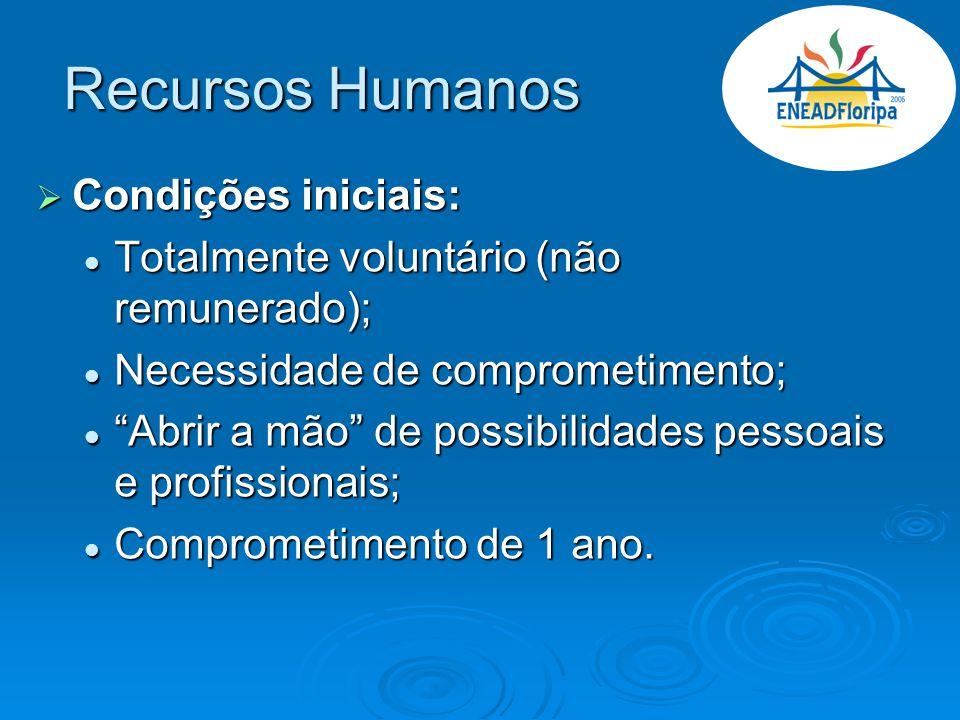 Recursos Humanos Condições iniciais: Condições iniciais: Totalmente voluntário (não remunerado); Totalmente voluntário (não remunerado); Necessidade d