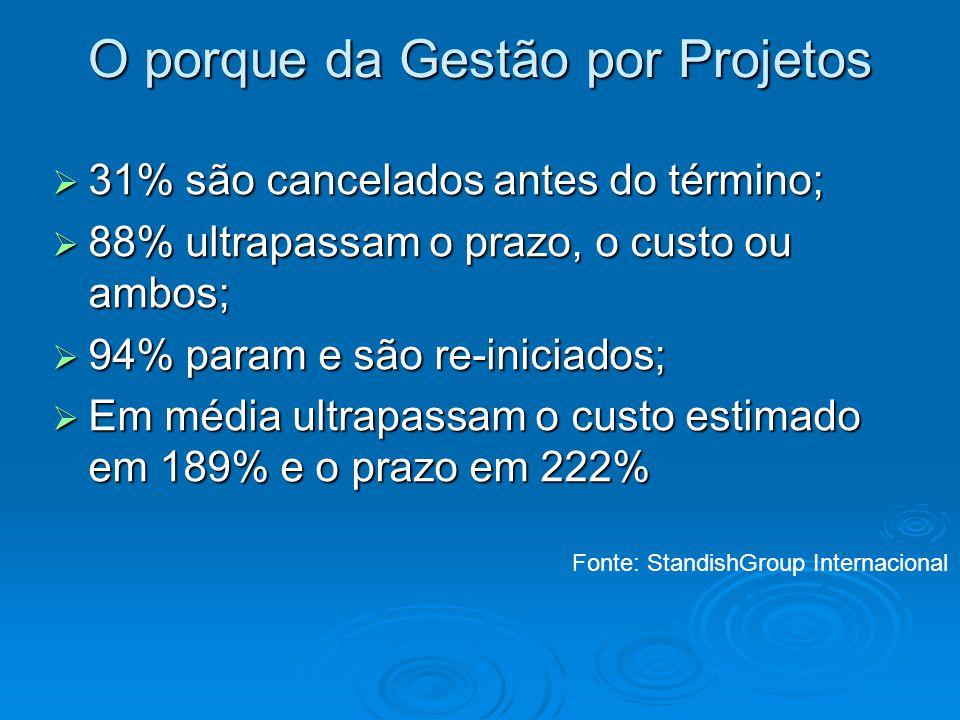 O porque da Gestão por Projetos 31% são cancelados antes do término; 31% são cancelados antes do término; 88% ultrapassam o prazo, o custo ou ambos; 8